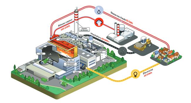 Schéma du fonctionnement global de l'unité de valorisation énergétique qui alimente un réseau d'eau chaude, un réseau de vapeur et le réseau électrique.