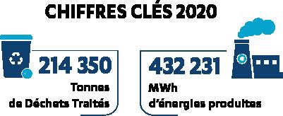Chiffes clés de l'année 2020 à Sénerval